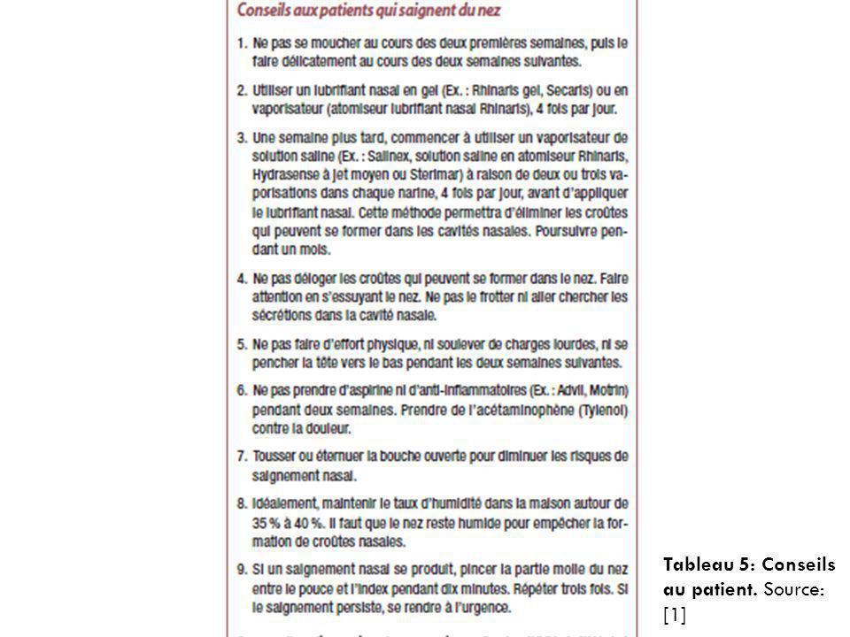 Tableau 5: Conseils au patient. Source: [1]